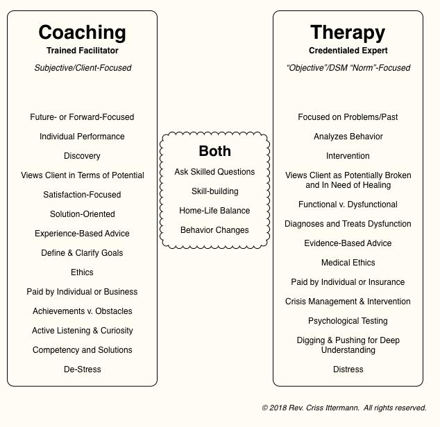 Coaching vs. Therapy diagram, please see discussion for description.